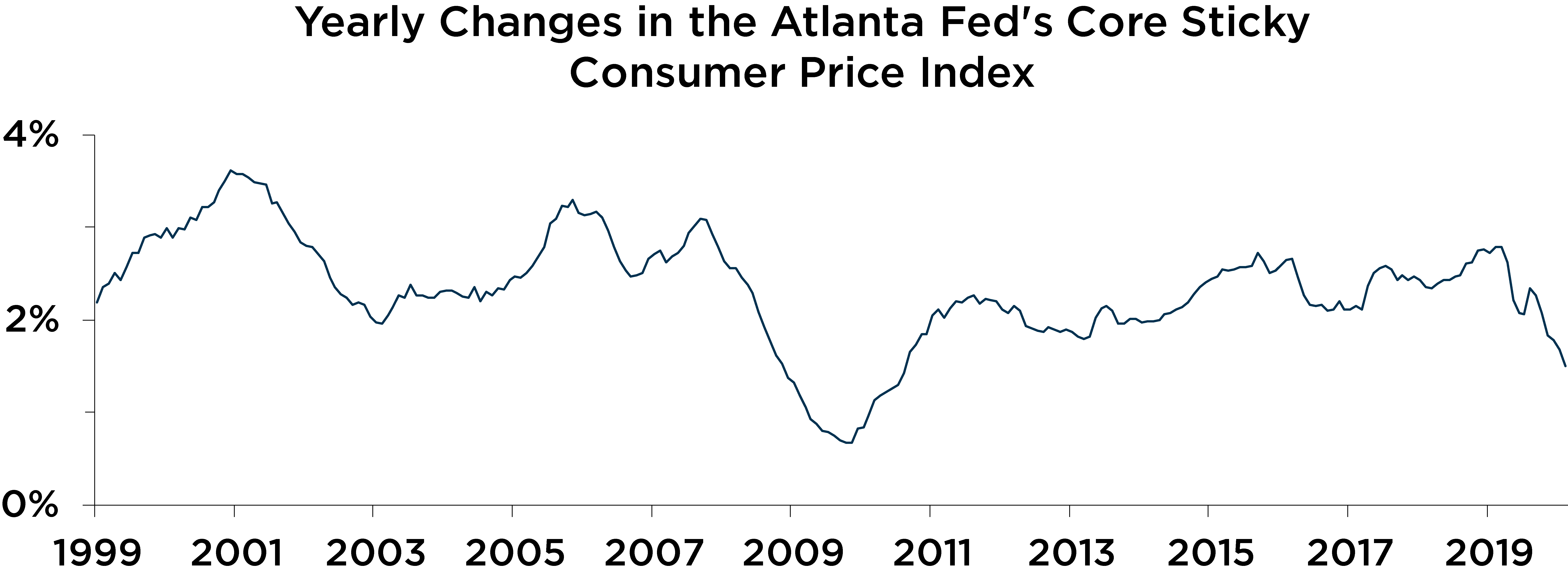 Graph depicting yearly changes in the Atlanta Fed's core sticky consumer price index