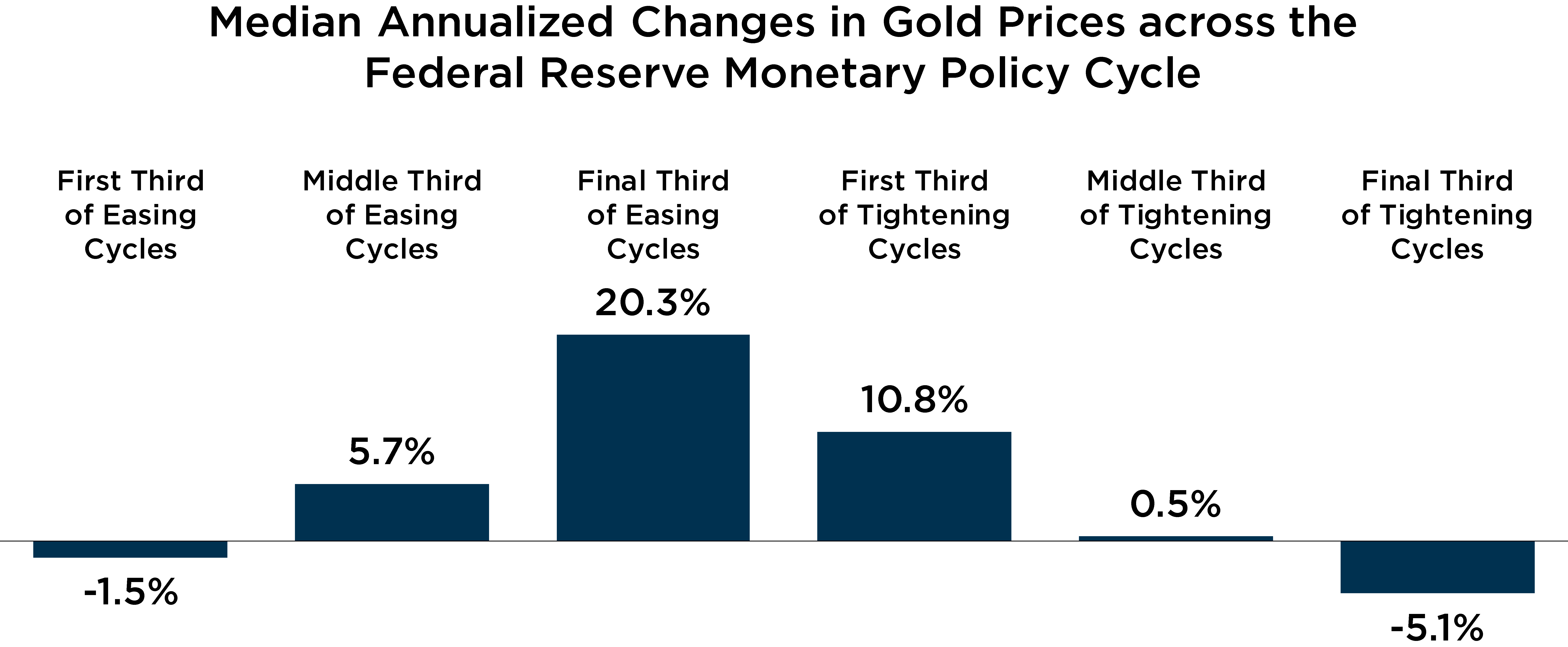 Graph depicting median annualized changes in gold prices across the federal reserve monetary policy cycle