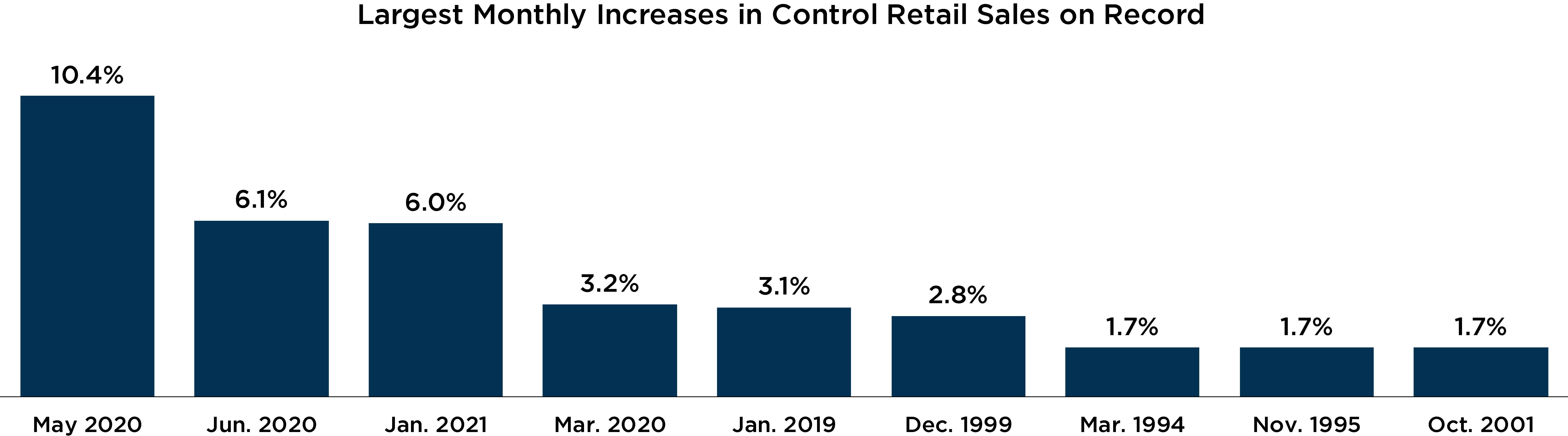 Graph depicting largest monthly increases in control retail sales on record