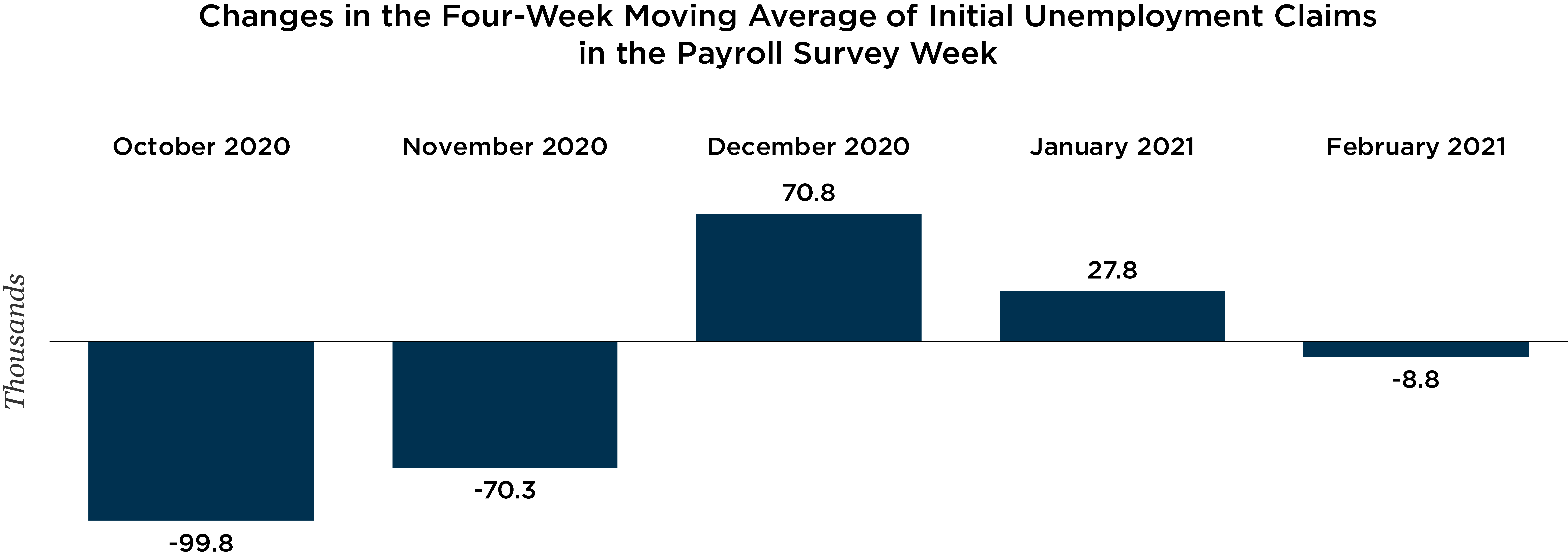 Graph depicting changes in the four week moving average of initial UI claims in the payroll survey week