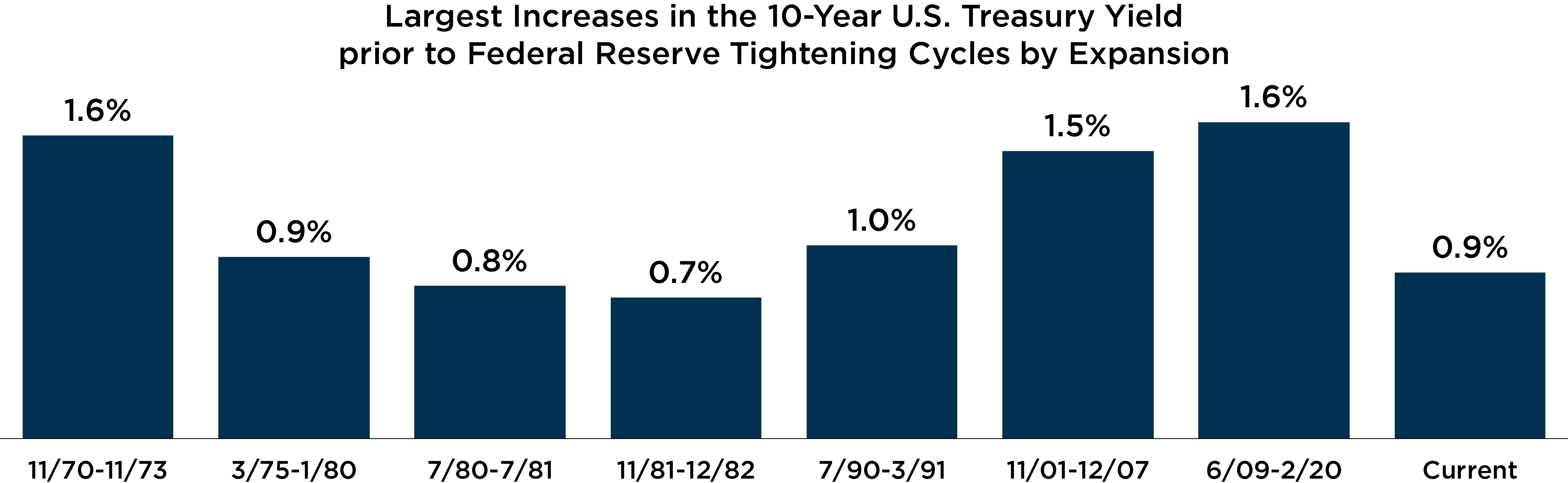 Graph depicting largest increases in the 10-year U.S. treasury yield prior to federal reserve tightening cycles by expansion