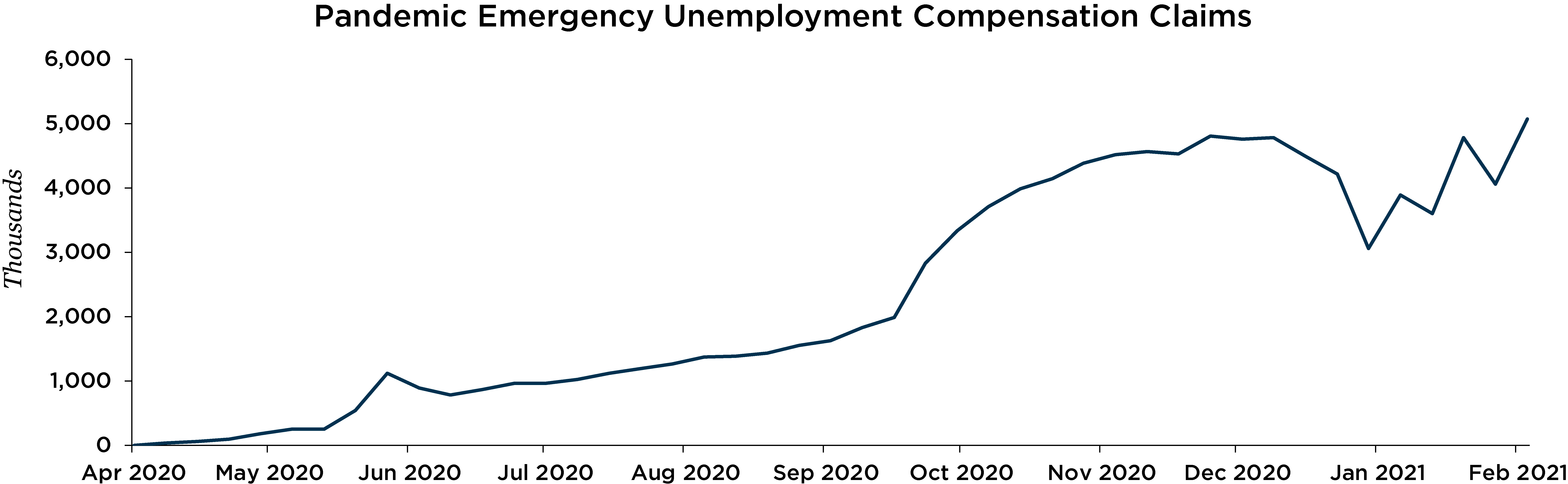 Graph depicting Pandemic Emergency Unemployment Compensation Claims