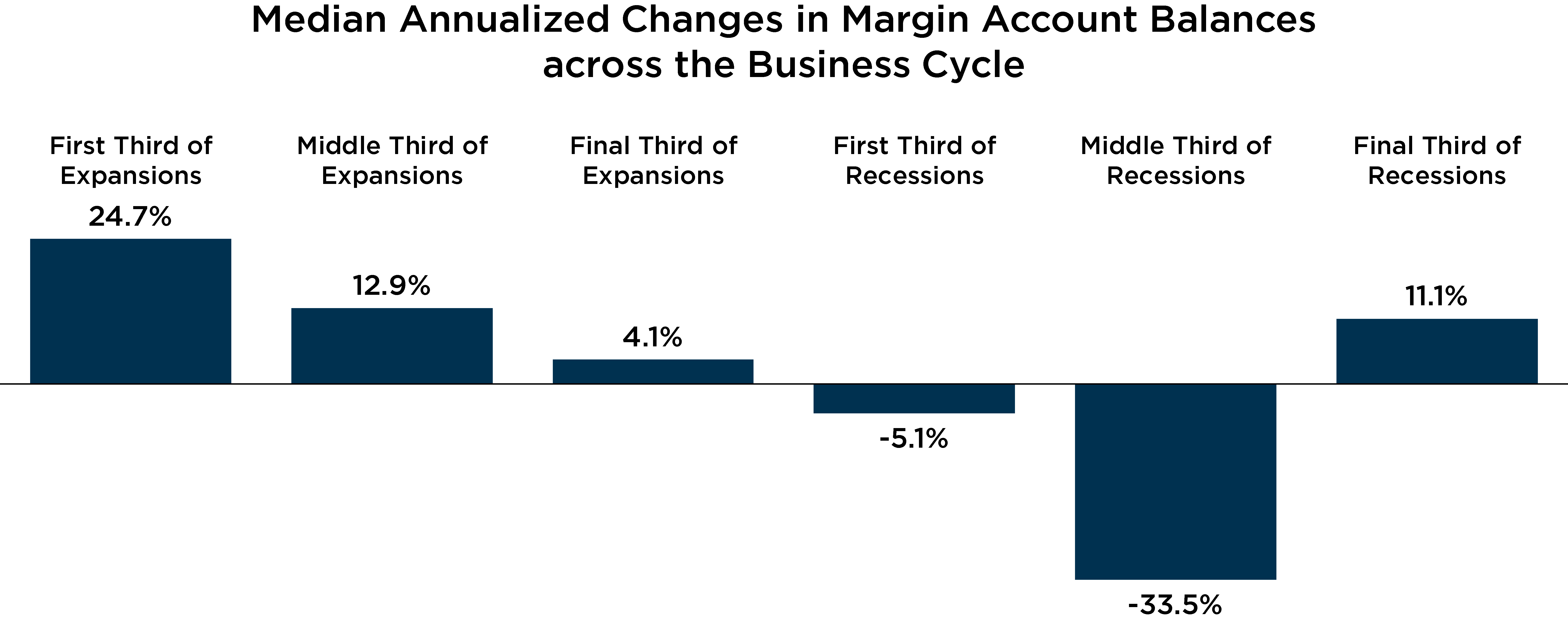 Graph depicting median annualized changes in margin account balances across the business cycle