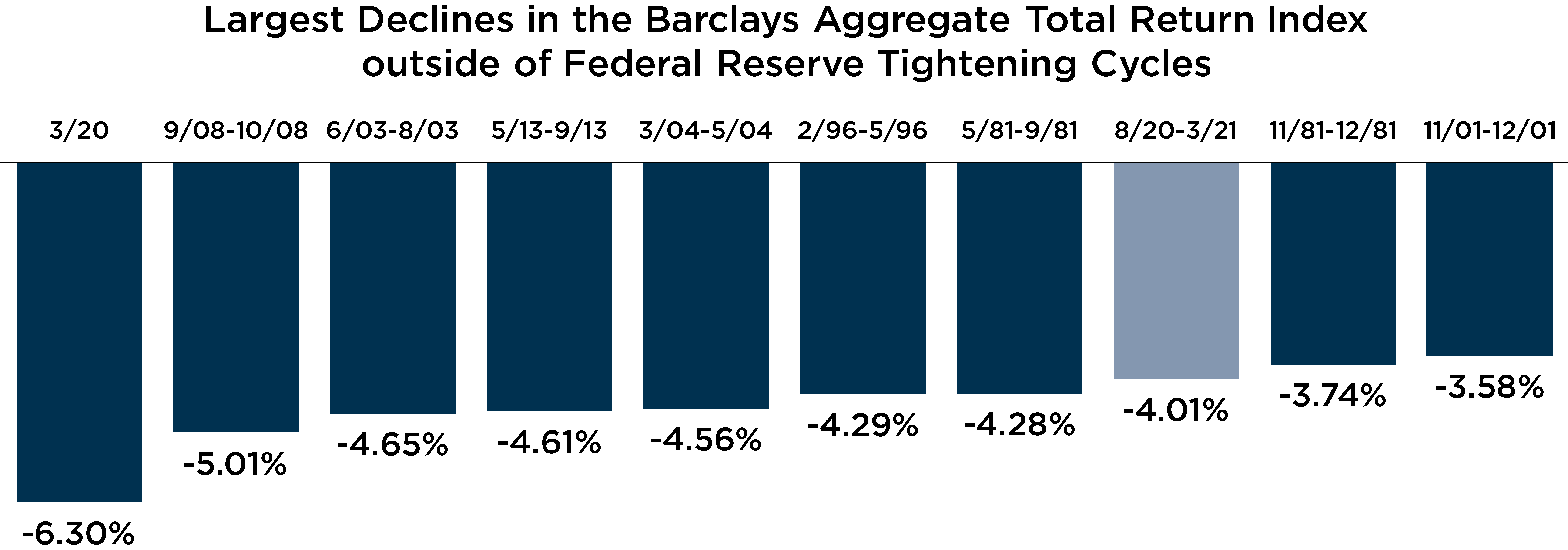 Graph depicting largest declines in the Barclays aggregate total return index