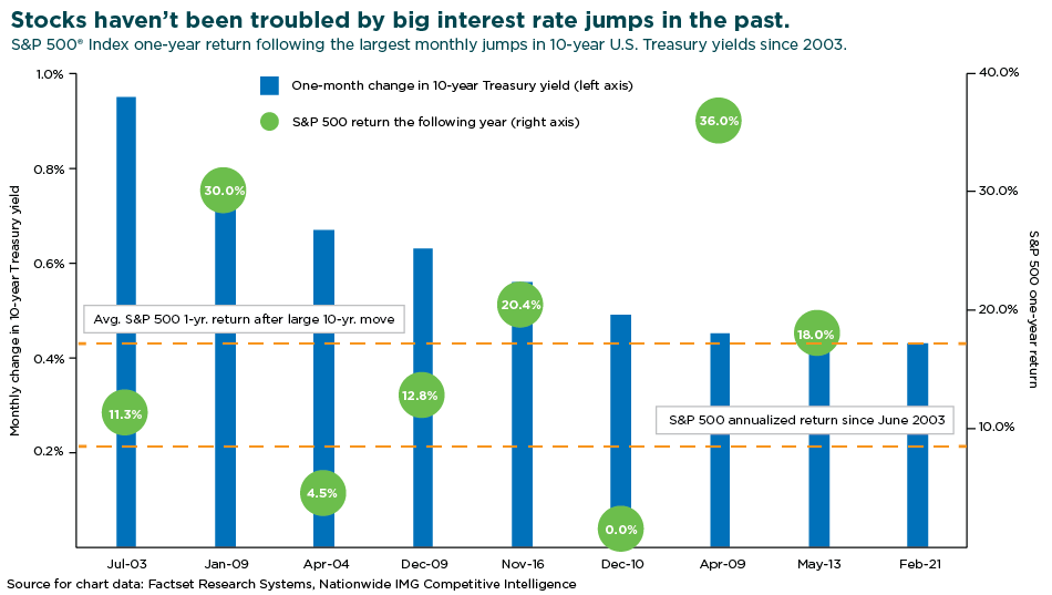 graph depicting stocks relationship with big interest rate jumps
