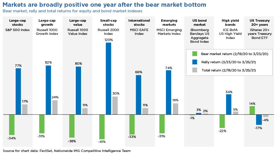 Chart showing markets are broadly positive one year after the bear market bottom