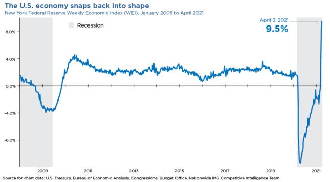 U.S. economy snaps back into shape chart