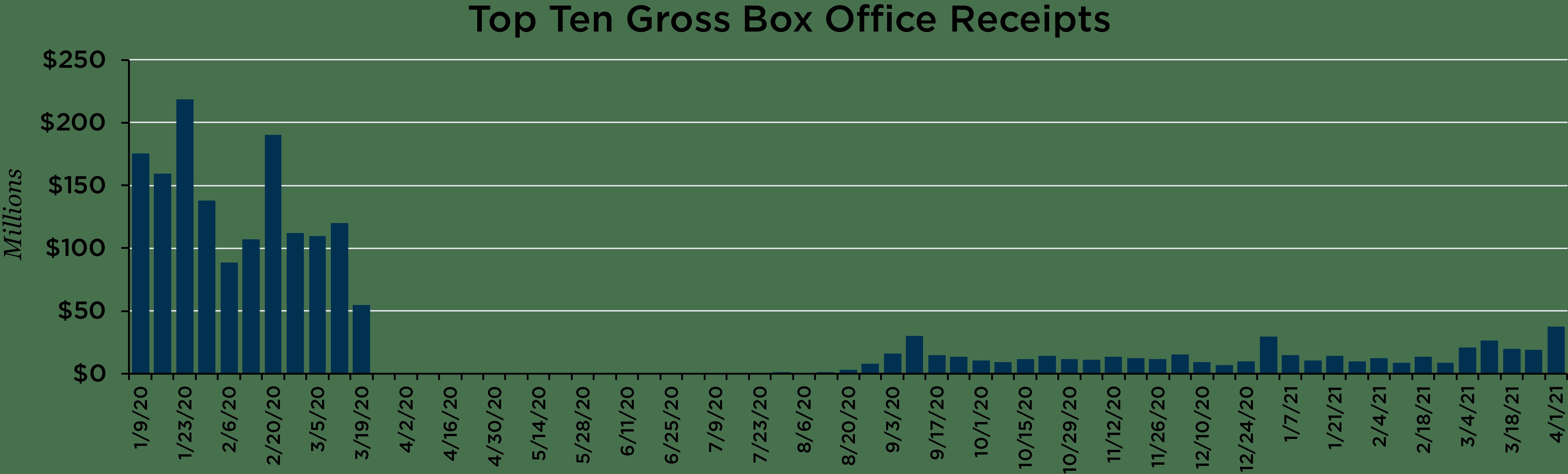 Graph depicting top ten gross box office receipts