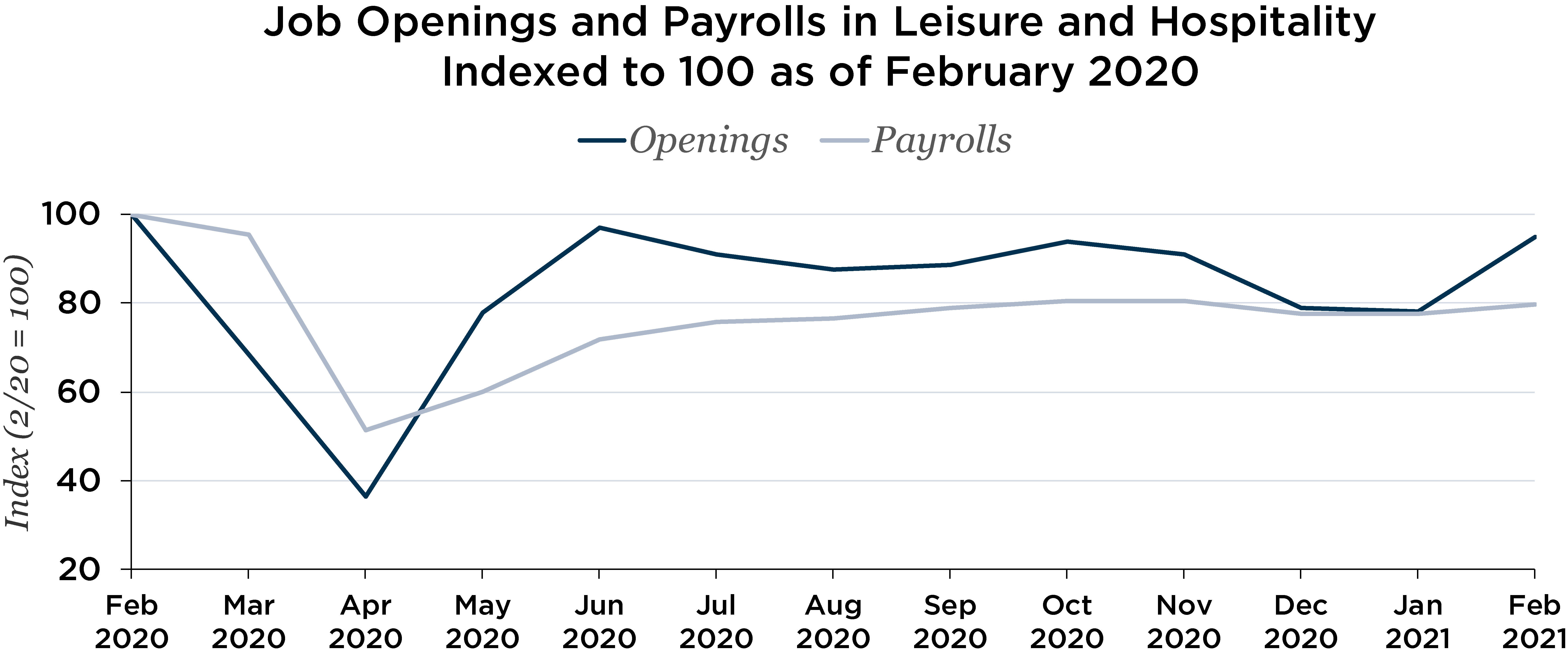 Graph depicting job openings and payrolls in leisure and hospitality