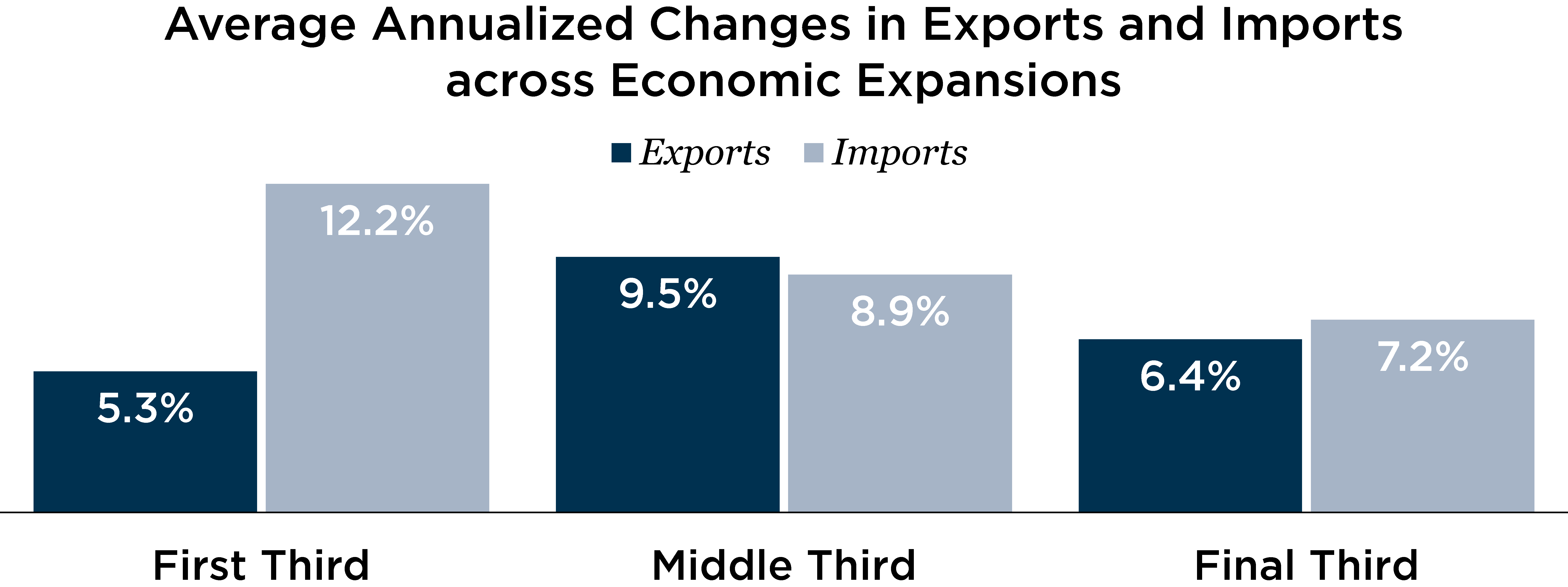 Graph depicting average annualized changes in exports and importsa cross economic expansions