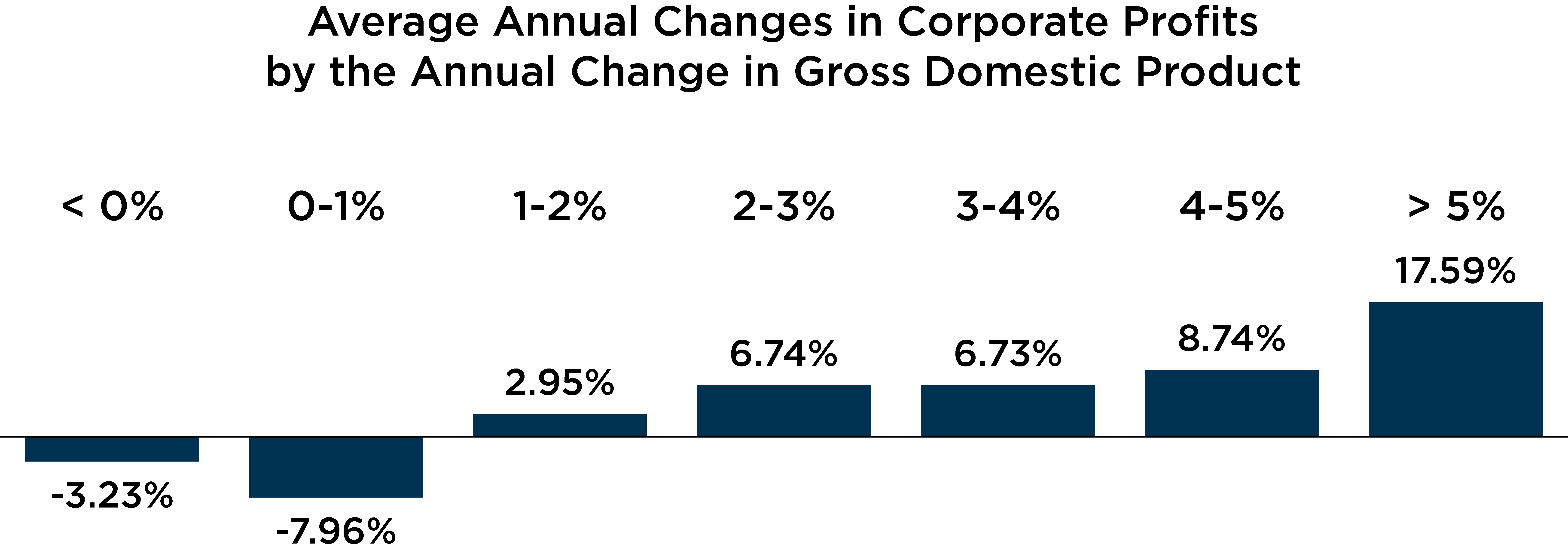 Graph depicting the average annual changes in corporate profits by the annual change in GDP