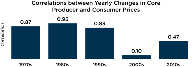 average annual changes in corporate profits chart