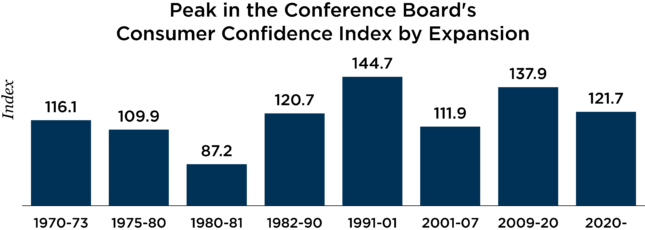 peak in the conference board's consumer confidence index by expansion chart