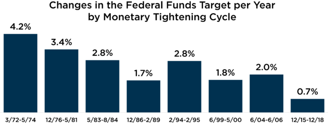 changes in the federal funds target per year by monetary tightening cycle