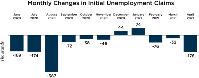 monthly changes in initial unemployment claims chart