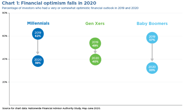 financial optimism falls in 2020 chart