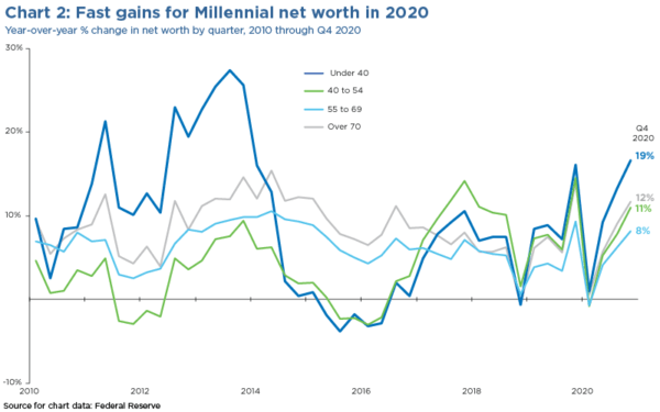 Fast gains for millennial net worth in 2020 chart