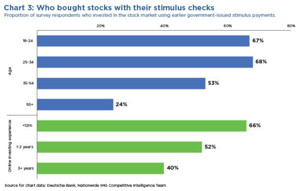 who bought stocks with their stimulus checks chart