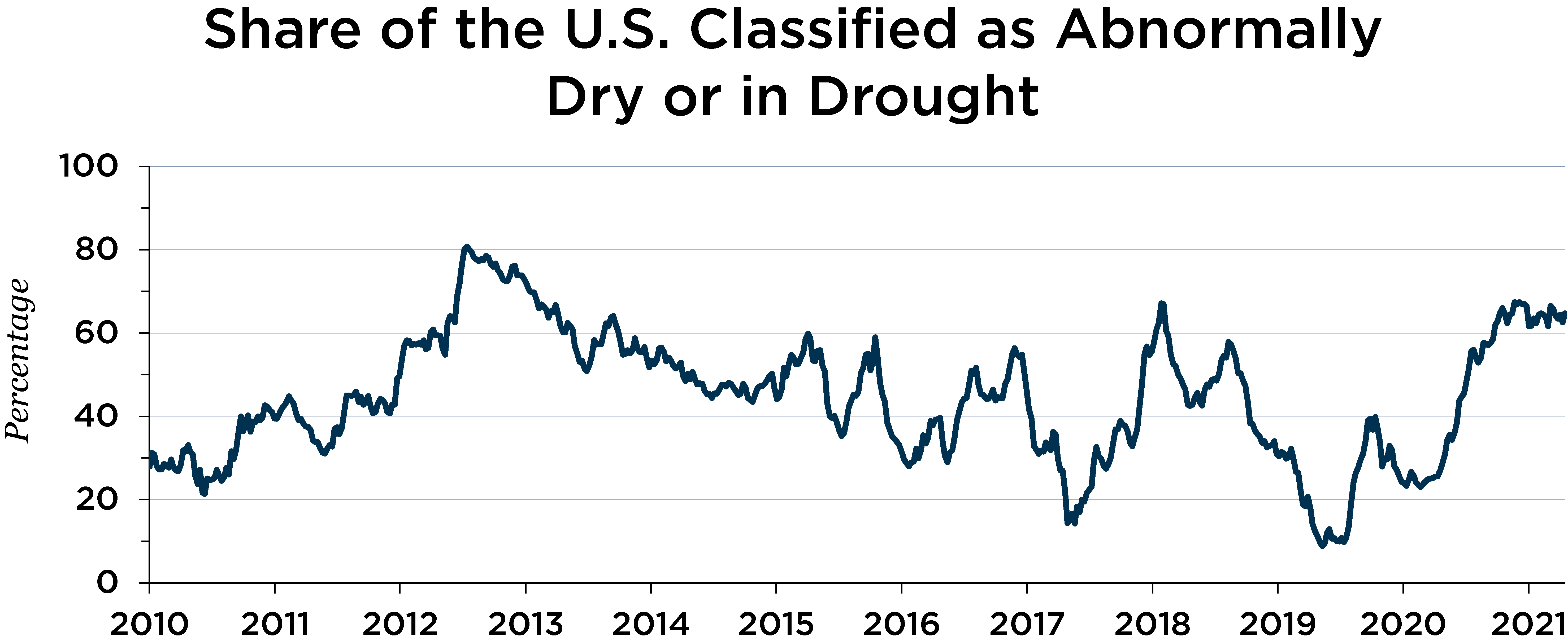 chart depicting share of the U.S. classified as abnormally dry or in drought 2011 - 2019