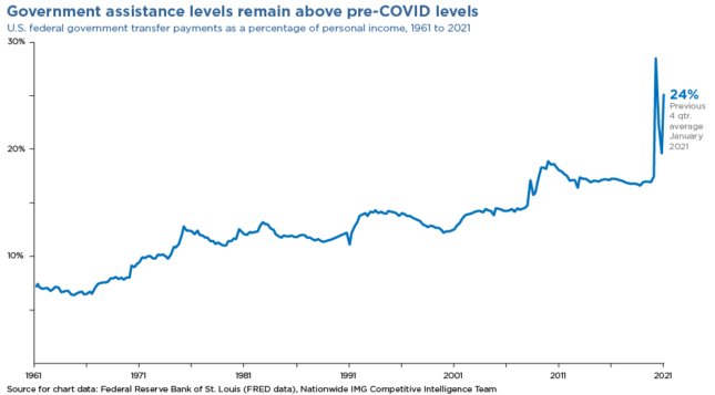 government assistance levels remain above pre-COVID levels chart