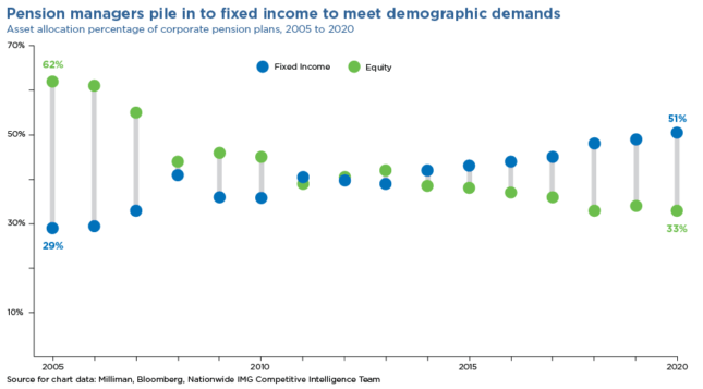 pension managers pile in to fixed income to meet demographic demands chart