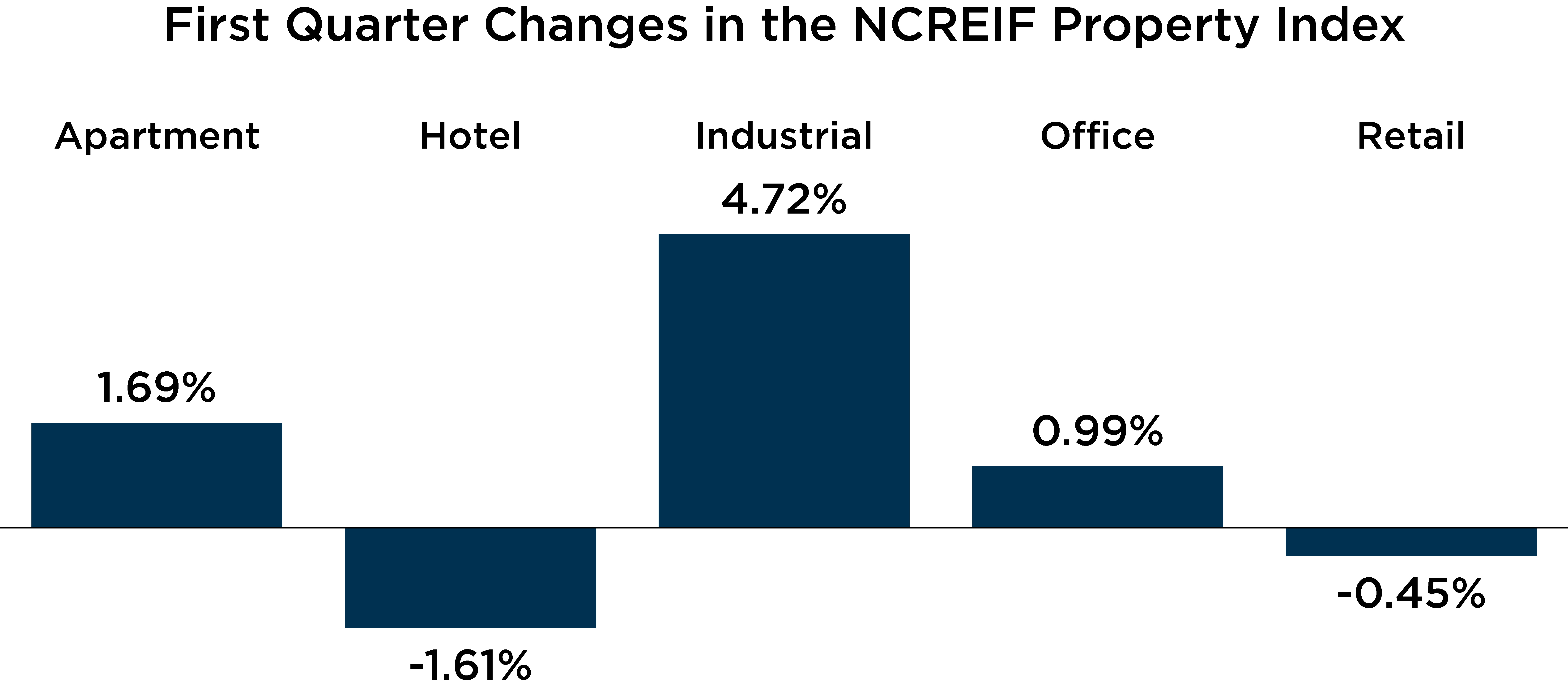 chart depicting First Quarter Changes in the NCREIF Property Index
