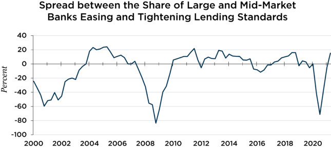 spread between the share of large and mid market banks easing and tightening lending standards chart