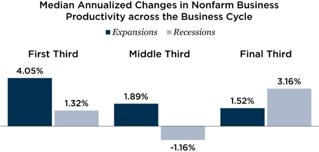 Median Annualized Changes in Nonfarm Business Productivity across the Business Cycle