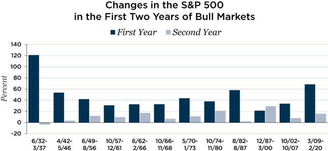 changes in the S&P 500 in the first two years of bull markets chart