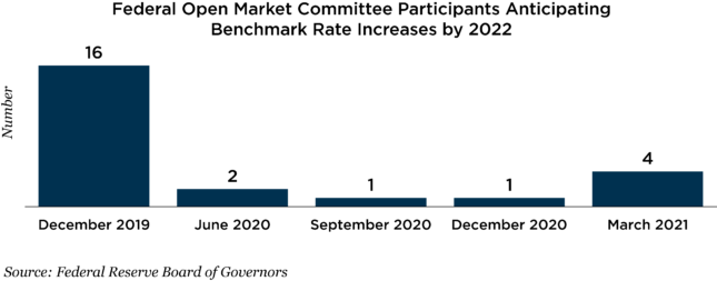 Benchmark rate increases by 2022 chart