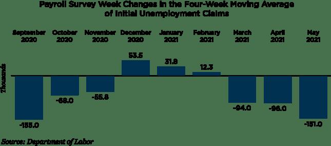 payroll survey week changes chart