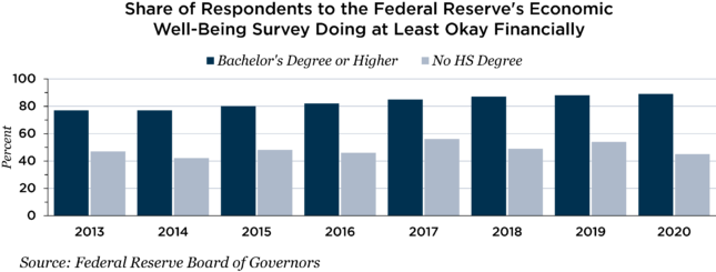 Federal Reserve's economic well-being survey chart