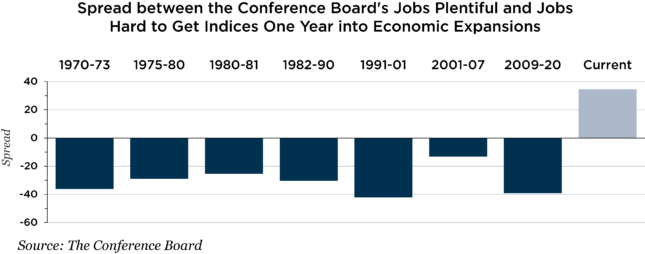 Conference Board's jobs plentiful and jobs hard to get chart