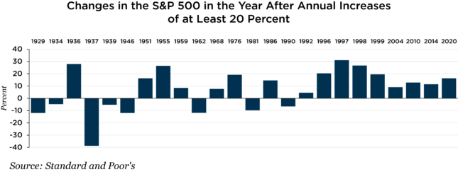 changes in S&P 500 chart
