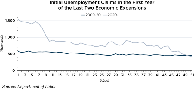Initial unemployment claims chart