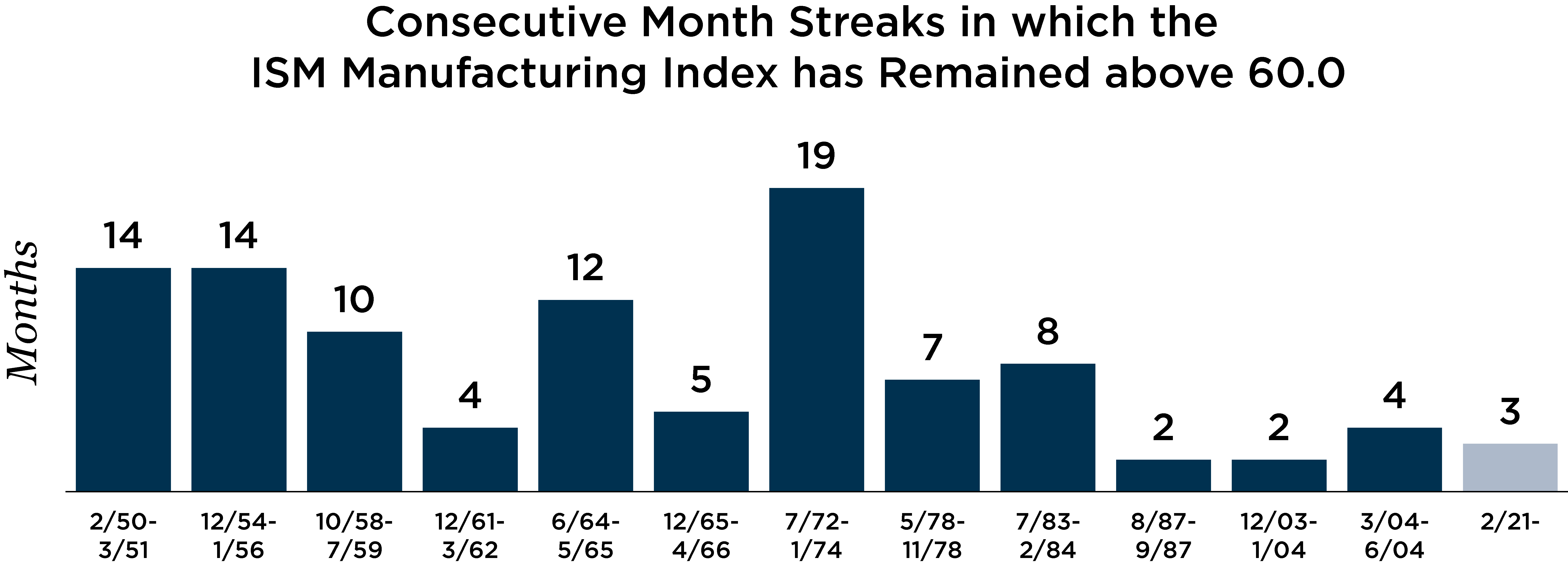chart depicting consecutive month streaks in which ISM manufacturing index has remained above 60.0