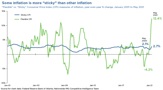some inflation is more sticky than other inflation chart