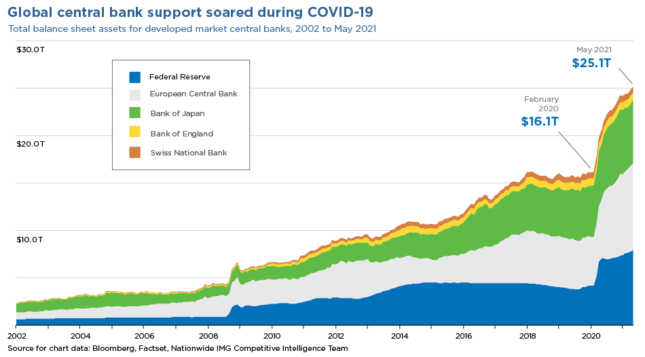 global central bank support chart