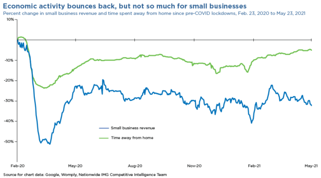 economic activity bounces back, but not so much for small businesses chart