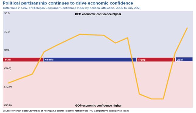 political partisanship economic confidence