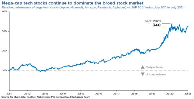 performance of large tech stocks chart