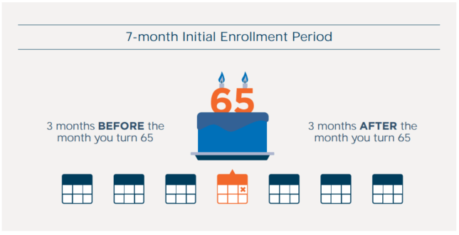 Medicare enrollment period illustration