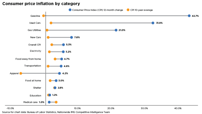 Chart of consumer price inflation by category
