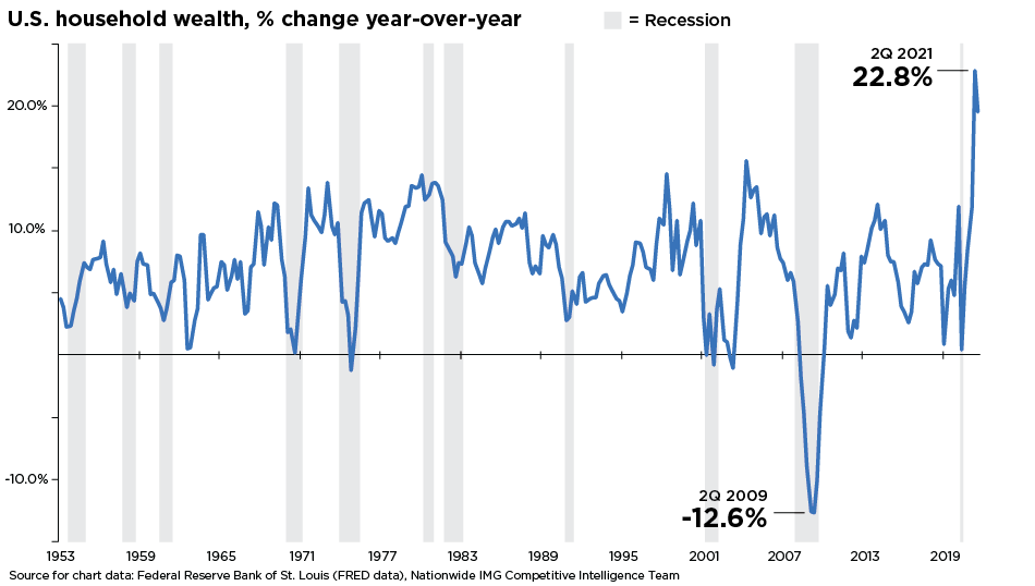 chart depicting U.S. household wealth with percentage change year-over-year