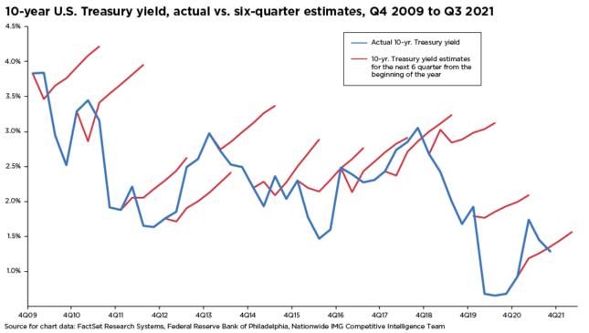10-year U.S. Treasury yield, actual vs. six-quarter estimates, Q4 2009 to Q3 2021