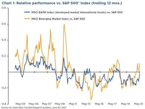 Relative performance vs. S&P 500 Index (trailing 12 mos.)