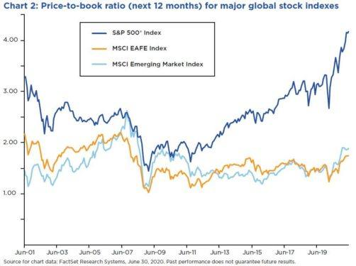 price-to-book ratio (next 12 months) for major global stock indexes