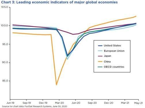 leading economic indicators of major global economies