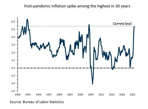 chart of post-pandemic inflation spike