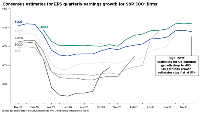Consensus estimates for EPS quarterly earnings for S&P 500 firms